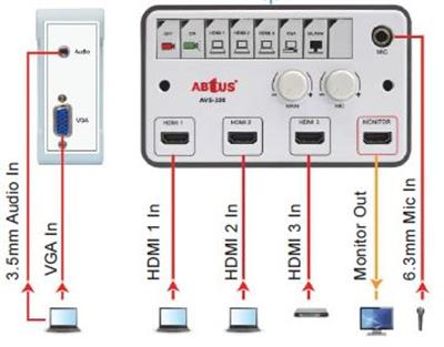 AV Control and Input Panels