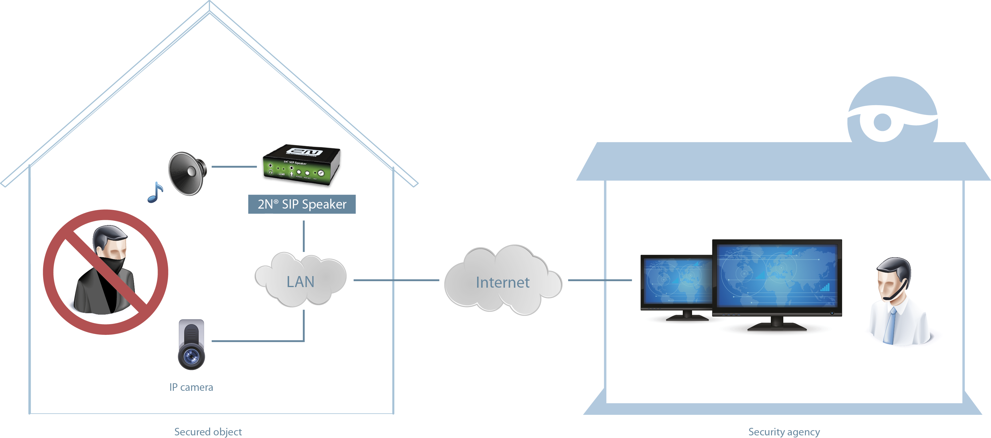 audio over ip for maximum interconnectivity 2nreg sip speaker system also allows communication other hardware on the network such as alarms switches and cameras