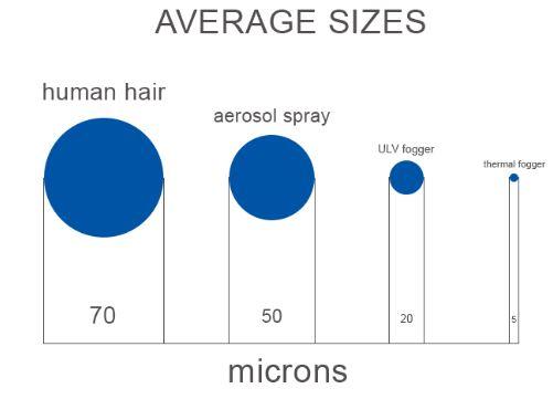 Fogger droplet sizes